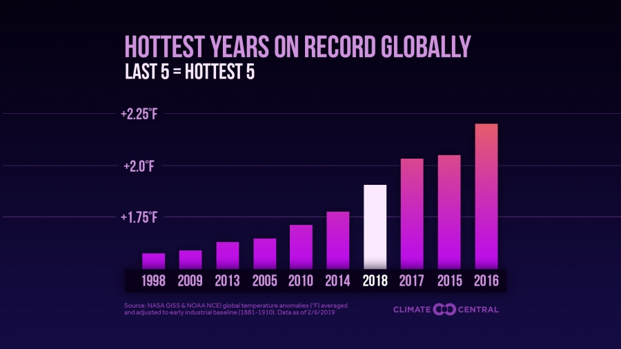 10 hottest years globally, through 2018