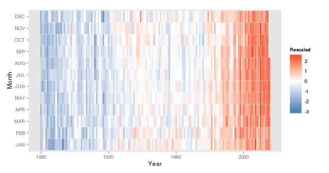 Fall 2015 NASA GISS Northern Hemisphere Temp. Rescaled Anomaly heatmap, details not guaranteed